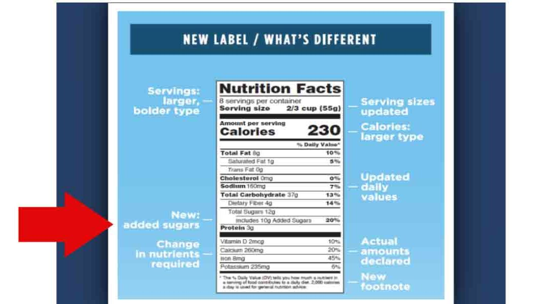 Problems with Labeling Added Sugars