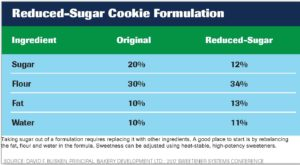 David Busken, Principal, Bakery Development Ltd., chart from his 2017 Sweetener Systems Conference presentation