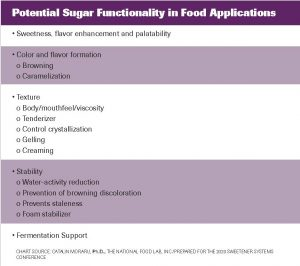Chart showing potential sugar functionality in food formulation.