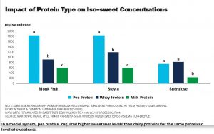 A Chart comparing protein type on Iso-sweet concentration. n a model system, pea protein required higher sweetener levels than dairy proteins for the same perceived level of sweetness.